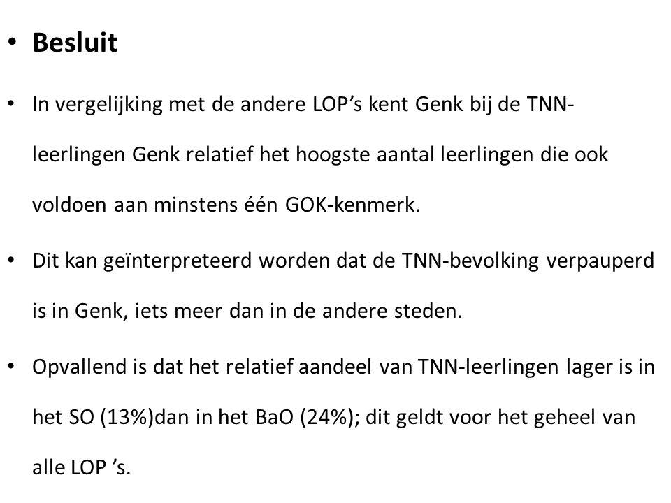 Besluit In vergelijking met de andere LOP's kent Genk bij de TNN- leerlingen Genk relatief het hoogste aantal leerlingen die ook voldoen aan minstens één GOK-kenmerk.