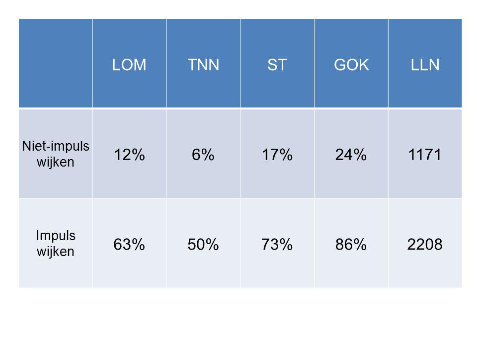 LOMTNNSTGOKLLN Niet-impuls wijken 12%6%17%24%1171 Impuls wijken 63%50%73%86%2208