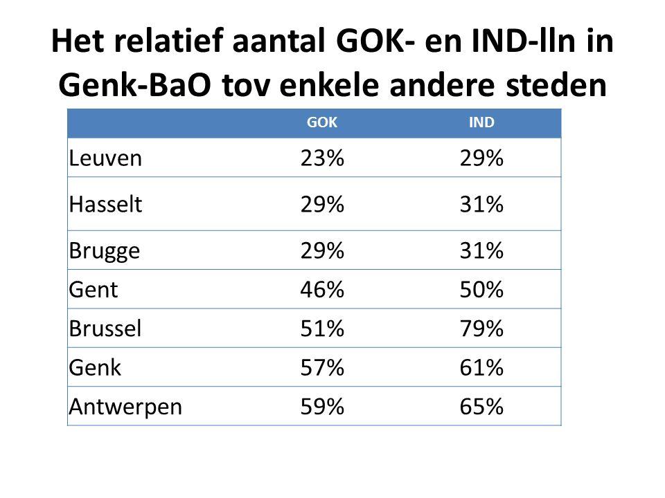 Het relatief aantal GOK- en IND-lln in Genk-BaO tov enkele andere steden GOKIND Leuven23%29% Hasselt29%31% Brugge29%31% Gent46%50% Brussel51%79% Genk57%61% Antwerpen59%65%