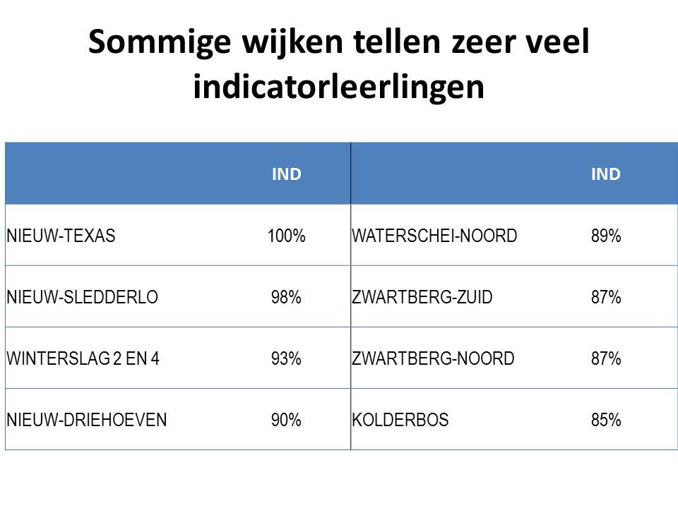 Sommige wijken tellen zeer veel indicatorleerlingen IND NIEUW-TEXAS100%WATERSCHEI-NOORD89% NIEUW-SLEDDERLO98%ZWARTBERG-ZUID87% WINTERSLAG 2 EN 493%ZWARTBERG-NOORD87% NIEUW-DRIEHOEVEN90%KOLDERBOS85%
