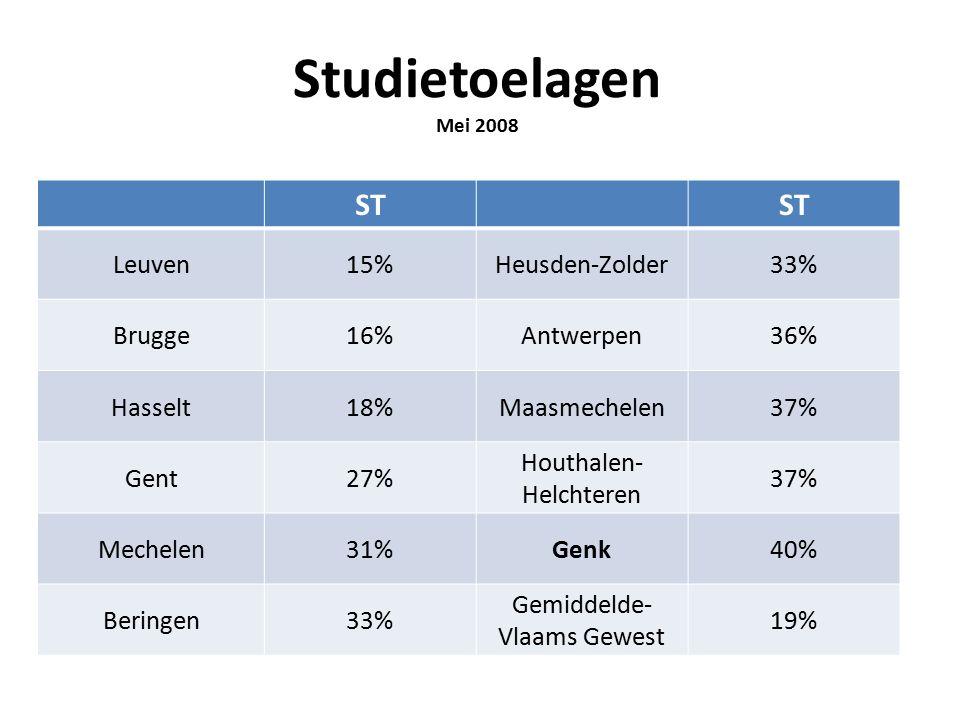 Studietoelagen Mei 2008 ST Leuven15%Heusden-Zolder33% Brugge16%Antwerpen36% Hasselt18%Maasmechelen37% Gent27% Houthalen- Helchteren 37% Mechelen31%Genk40% Beringen33% Gemiddelde- Vlaams Gewest 19%
