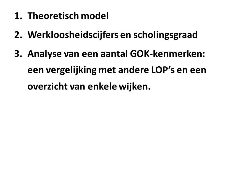 1.Theoretisch model 2.Werkloosheidscijfers en scholingsgraad 3.Analyse van een aantal GOK-kenmerken: een vergelijking met andere LOP's en een overzicht van enkele wijken.