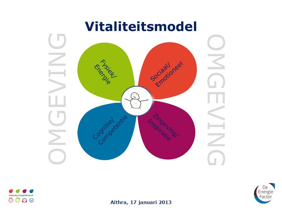 Vitaliteitsmodel Aïthra, 17 januari 2013 REGIE OMGEVING Fysiek/ Energie Sociaal/ Emotioneel Zingeving/ Inspiratie Cognitie/ Competentie