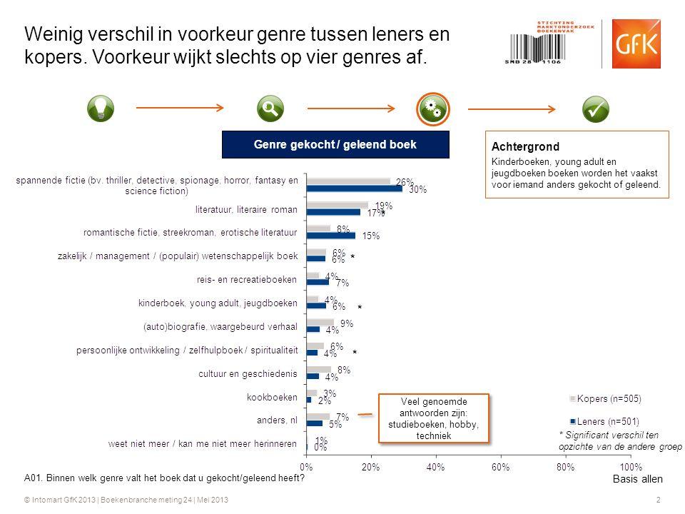 © Intomart GfK 2013 | Boekenbranche meting 24 | Mei 2013 2 Weinig verschil in voorkeur genre tussen leners en kopers.