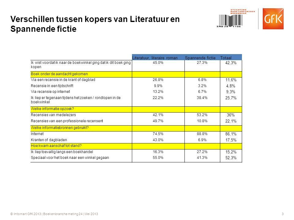 © Intomart GfK 2013 | Boekenbranche meting 24 | Mei 2013 3 Verschillen tussen kopers van Literatuur en Spannende fictie Literatuur, literaire romanSpannende fictieTotaal Ik wist voordat ik naar de boekwinkel ging dat ik dit boek ging kopen 45.0%27.3% 42,3% Boek onder de aandacht gekomen Via een recensie in de krant of dagblad26.8%6.8% 11,6% Recensie in een tijdschrift9.9%3.2% 4,8% Via recensie op internet13.2%6.7% 9,3% Ik liep er tegenaan tijdens het zoeken / rondlopen in de boekwinkel 22.2%38.4% 25,7% Welke informatie opzoek.
