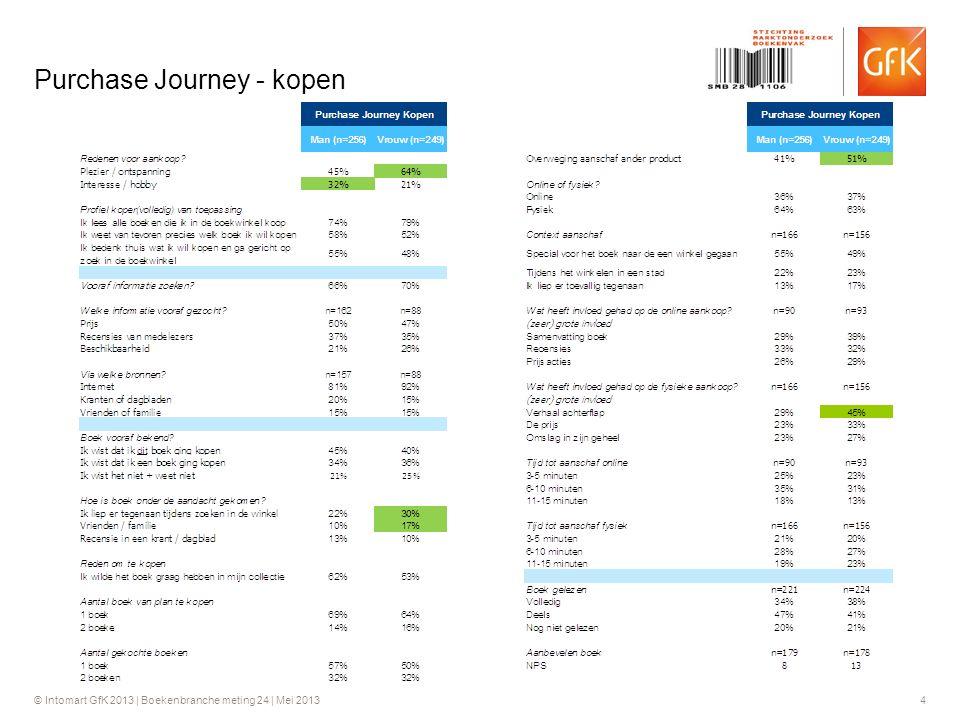 © Intomart GfK 2013 | Boekenbranche meting 24 | Mei 2013 4 Purchase Journey - kopen