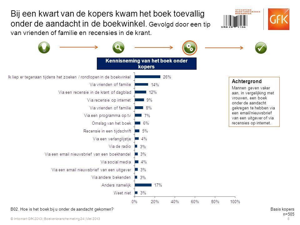 © Intomart GfK 2013 | Boekenbranche meting 24 | Mei 2013 6 Bij een kwart van de kopers kwam het boek toevallig onder de aandacht in de boekwinkel.