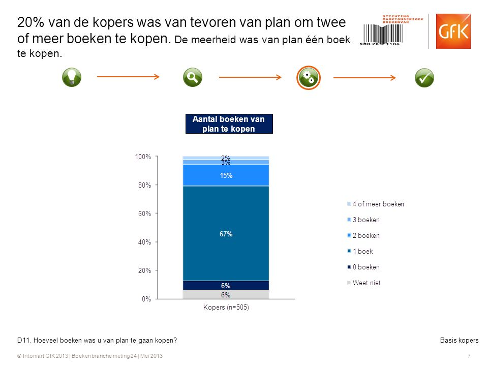 © Intomart GfK 2013 | Boekenbranche meting 24 | Mei 2013 7 20% van de kopers was van tevoren van plan om twee of meer boeken te kopen.