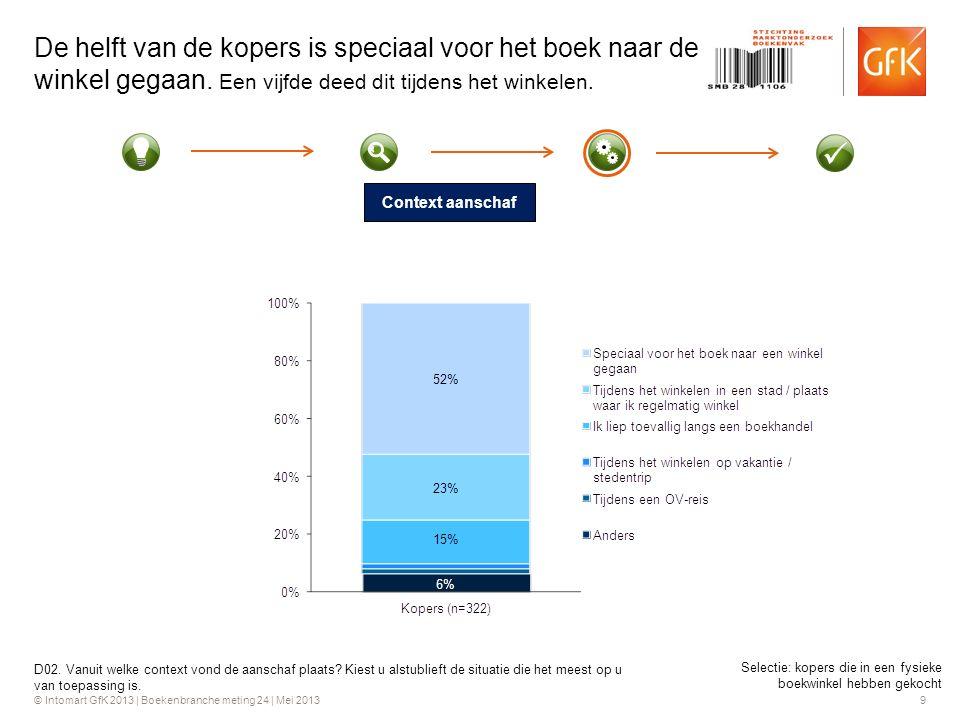 © Intomart GfK 2013 | Boekenbranche meting 24 | Mei 2013 9 De helft van de kopers is speciaal voor het boek naar de winkel gegaan.