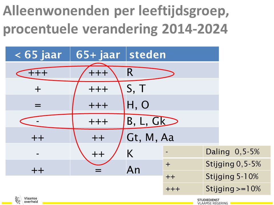 Alleenwonenden per leeftijdsgroep, procentuele verandering 2014-2024 < 65 jaar65+ jaarsteden +++ R + S, T =+++H, O -+++B, L, Gk ++ Gt, M, Aa -++K =An -Daling 0,5-5% +Stijging 0,5-5% ++Stijging 5-10% +++Stijging >=10%