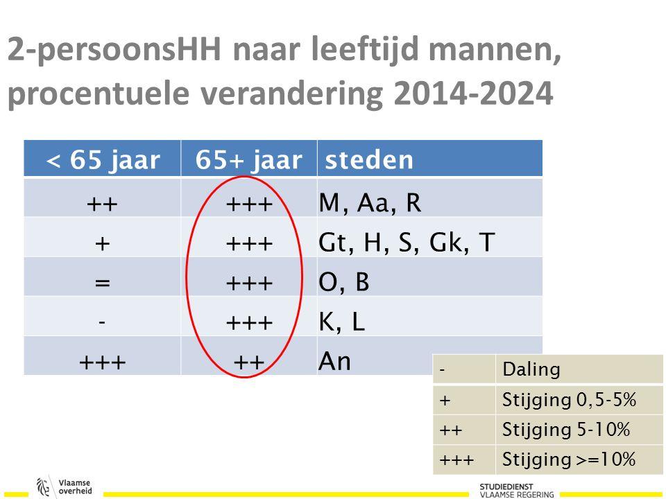 2-persoonsHH naar leeftijd mannen, procentuele verandering 2014-2024 < 65 jaar65+ jaarsteden +++++M, Aa, R ++++Gt, H, S, Gk, T =+++O, B -+++K, L +++++An -Daling +Stijging 0,5-5% ++Stijging 5-10% +++Stijging >=10%