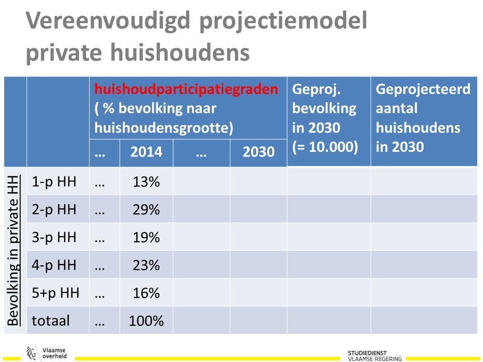Procentuele verandering 2014-2024 Steden zonder toename totaal aantal HH