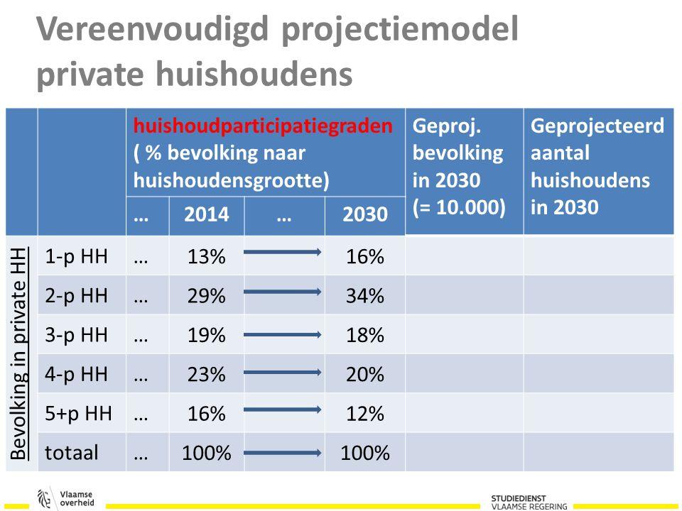 Vereenvoudigd projectiemodel private huishoudens huishoudparticipatiegraden ( % bevolking naar huishoudensgrootte) Geproj.
