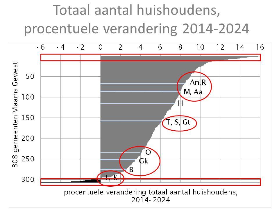 Totaal aantal huishoudens, procentuele verandering 2014-2024