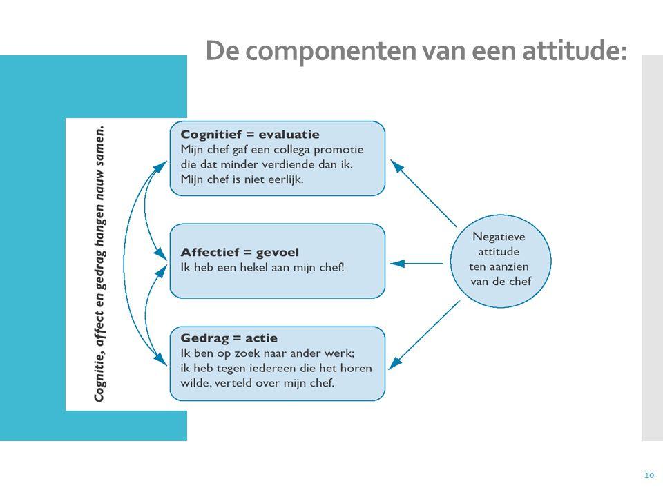 10 De componenten van een attitude: