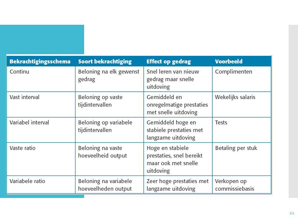 21 Bekrachtigings- schema's