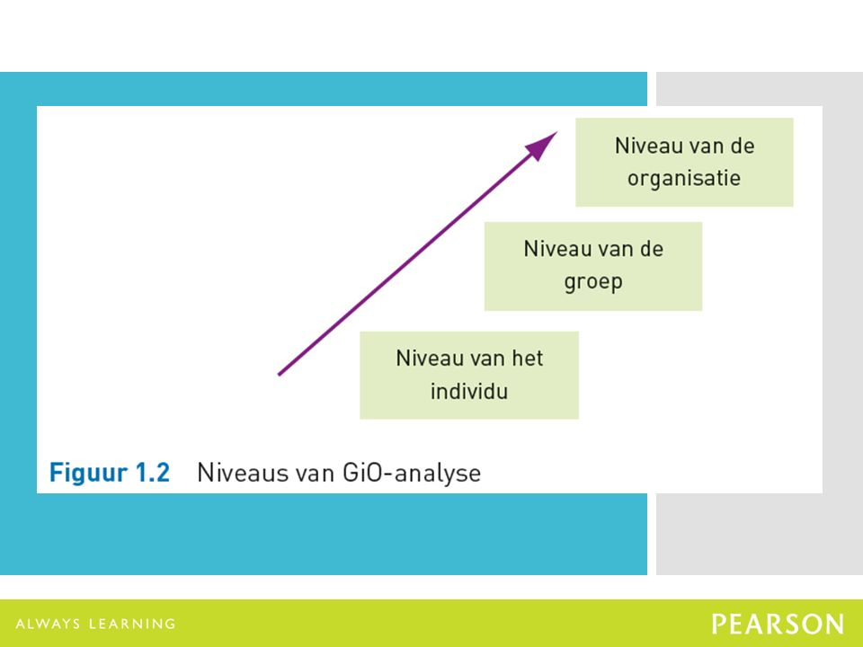 Het model van de Grote 5 24 1.Openess to experience 2.Conscientiousness 3.Extraversion 4.Agreeableness 5.Neuroticism