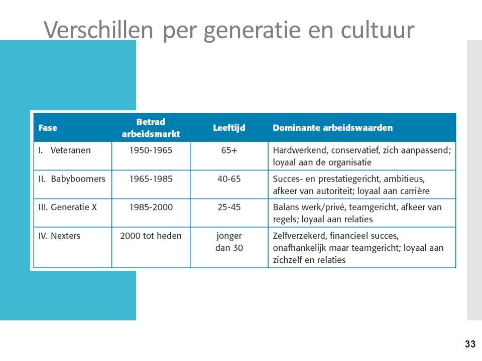 33 Verschillen per generatie en cultuur