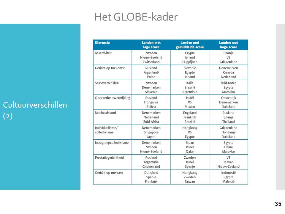 35 Het GLOBE-kader Cultuurverschillen (2)