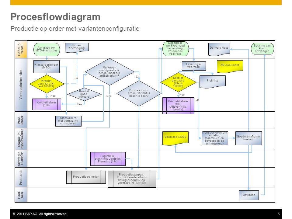 ©2011 SAP AG. All rights reserved.5 Procesflowdiagram Productie op order met variantenconfiguratie Gebeur- tenis Productie Aanvraag om MTO-klantorder