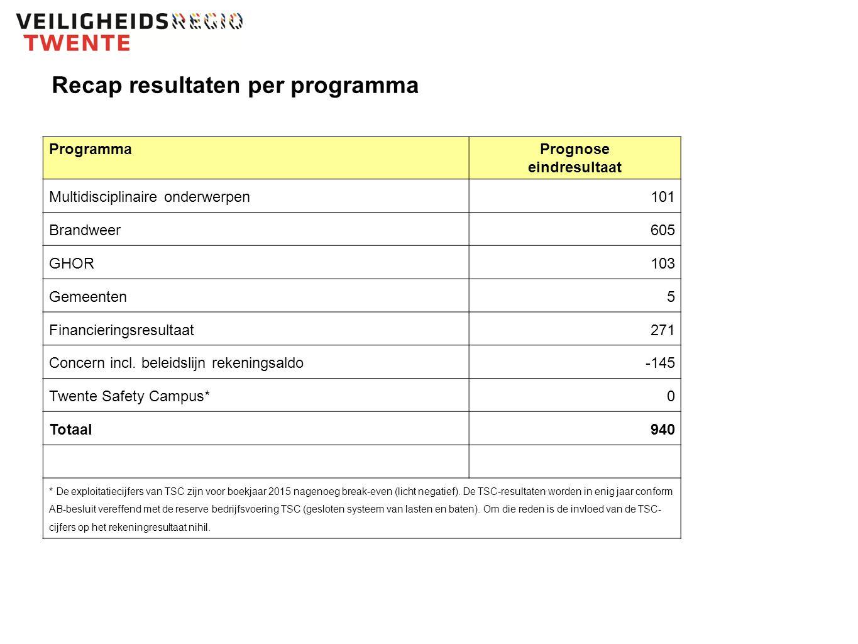 Recap resultaten per programma ProgrammaPrognose eindresultaat Multidisciplinaire onderwerpen101 Brandweer605 GHOR103 Gemeenten5 Financieringsresultaat271 Concern incl.