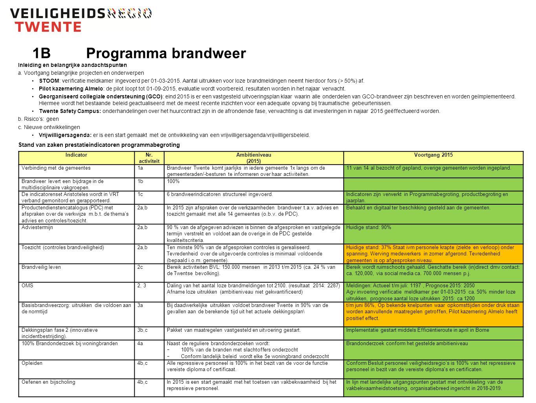1BProgramma brandweer Inleiding en belangrijke aandachtspunten a.