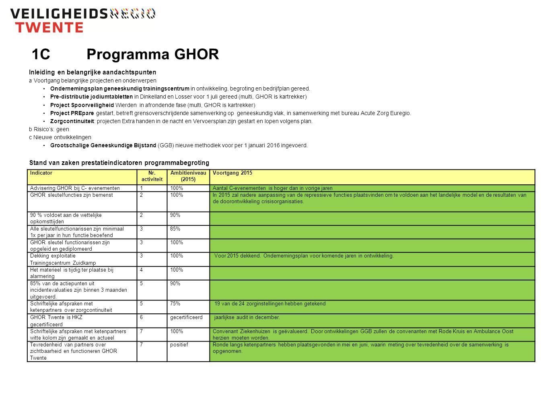 1CProgramma GHOR Inleiding en belangrijke aandachtspunten a Voortgang belangrijke projecten en onderwerpen Ondernemingsplan geneeskundig trainingscentrum in ontwikkeling, begroting en bedrijfplan gereed.