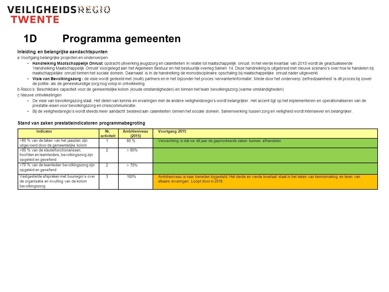 2Prognose rekeningsaldo (peildatum 1 september) Prognose rekeningresultaat 2015: € 0,94 mln.