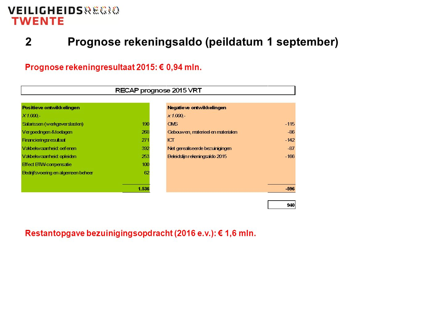 2Prognose rekeningsaldo (peildatum 1 september) Prognose rekeningresultaat 2015: € 0,94 mln.