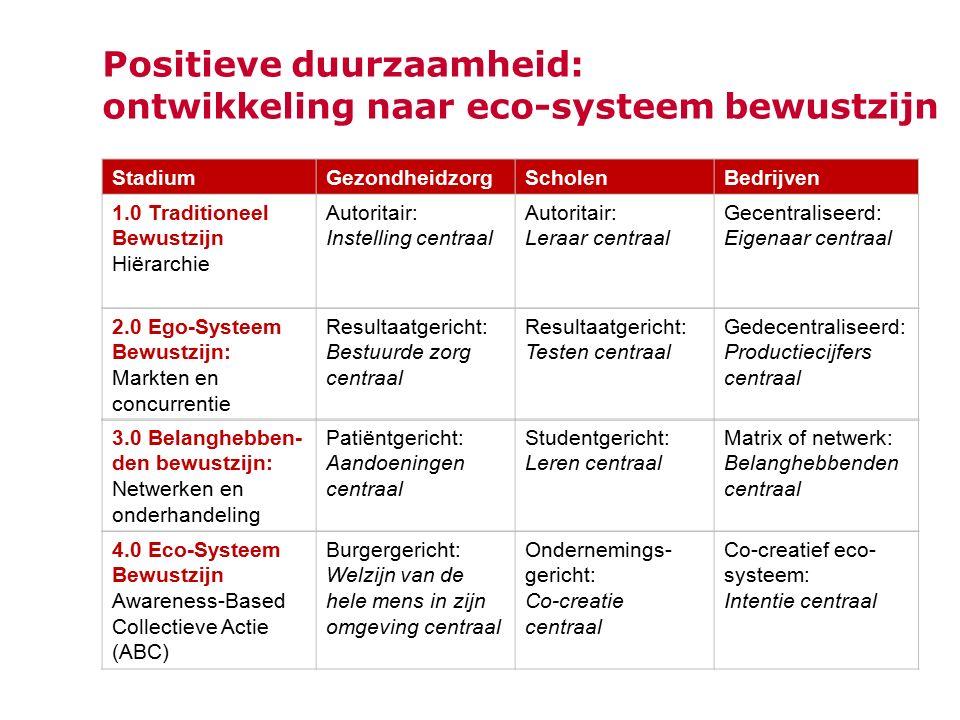 Positieve duurzaamheid: ontwikkeling naar eco-systeem bewustzijn StadiumGezondheidzorgScholenBedrijven 1.0 Traditioneel Bewustzijn Hiërarchie Autorita