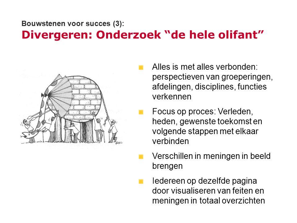 """Bouwstenen voor succes (3): Divergeren: Onderzoek """"de hele olifant"""" Alles is met alles verbonden: perspectieven van groeperingen, afdelingen, discipli"""