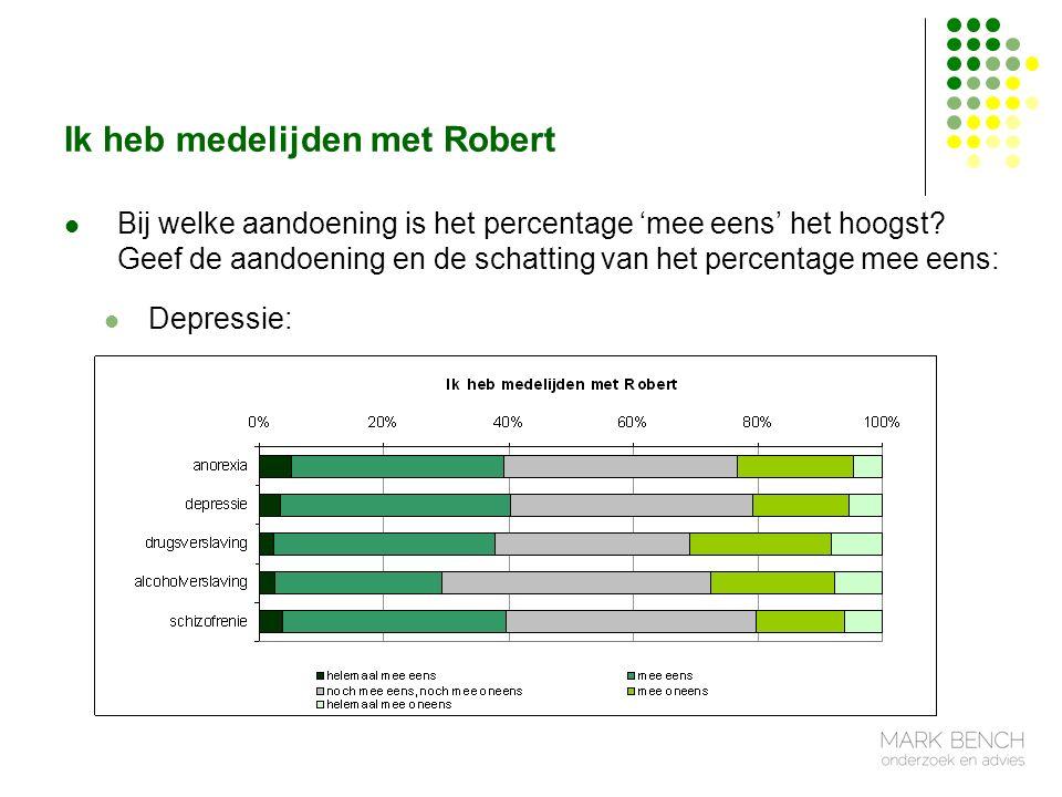 Ik heb medelijden met Robert Bij welke aandoening is het percentage 'mee eens' het hoogst.