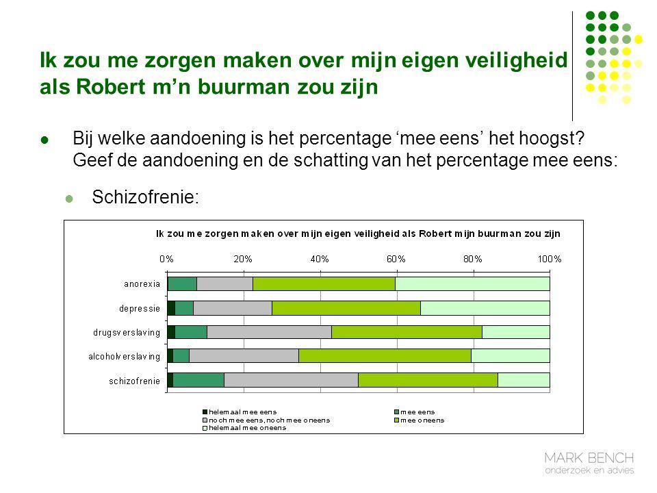 Ik zou me zorgen maken over mijn eigen veiligheid als Robert m'n buurman zou zijn Bij welke aandoening is het percentage 'mee eens' het hoogst.