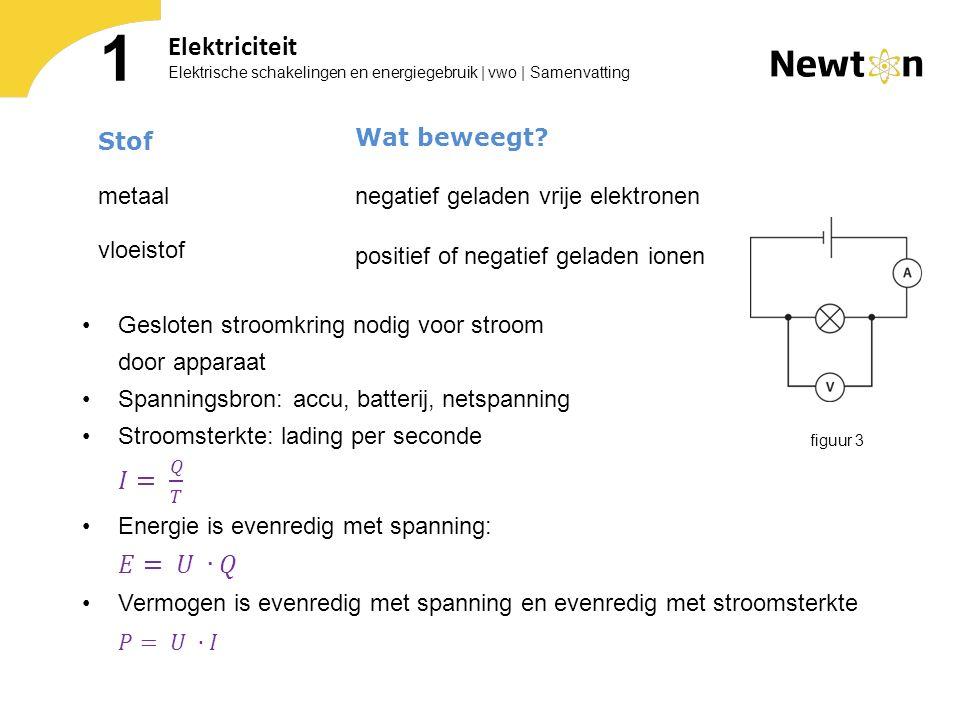 Elektrische schakelingen en energiegebruik | vwo | Samenvatting 1 Elektriciteit Stof metaal vloeistof Wat beweegt? negatief geladen vrije elektronen p