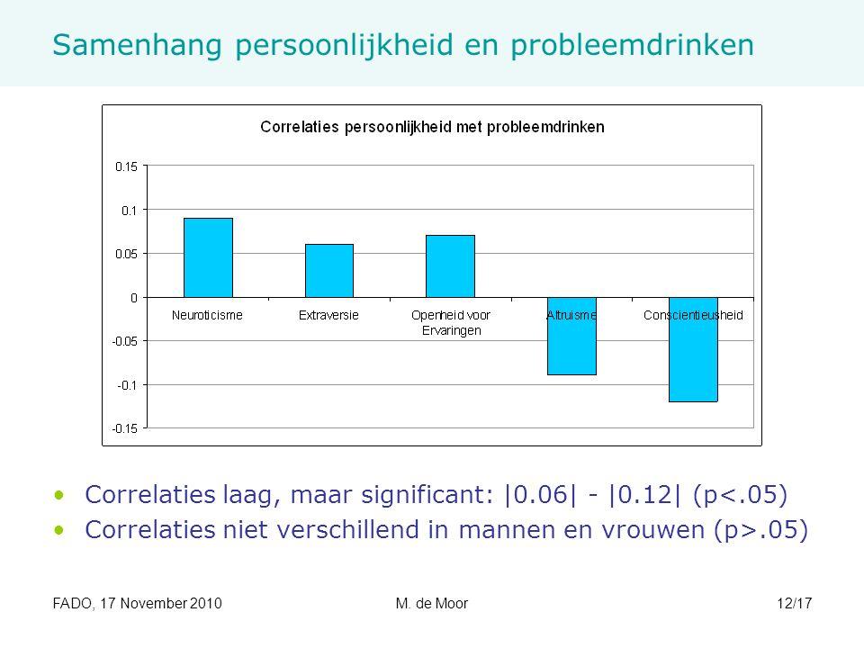 FADO, 17 November 2010M. de Moor12/17 Samenhang persoonlijkheid en probleemdrinken Correlaties laag, maar significant: |0.06| - |0.12| (p<.05) Correla