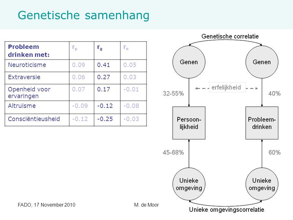 FADO, 17 November 2010M. de Moor14/17 Genetische samenhang Probleem drinken met: rprp rgrg rere Neuroticisme0.090.410.05 Extraversie0.060.270.03 Openh