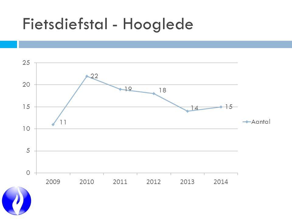 Fietsdiefstal - Hooglede