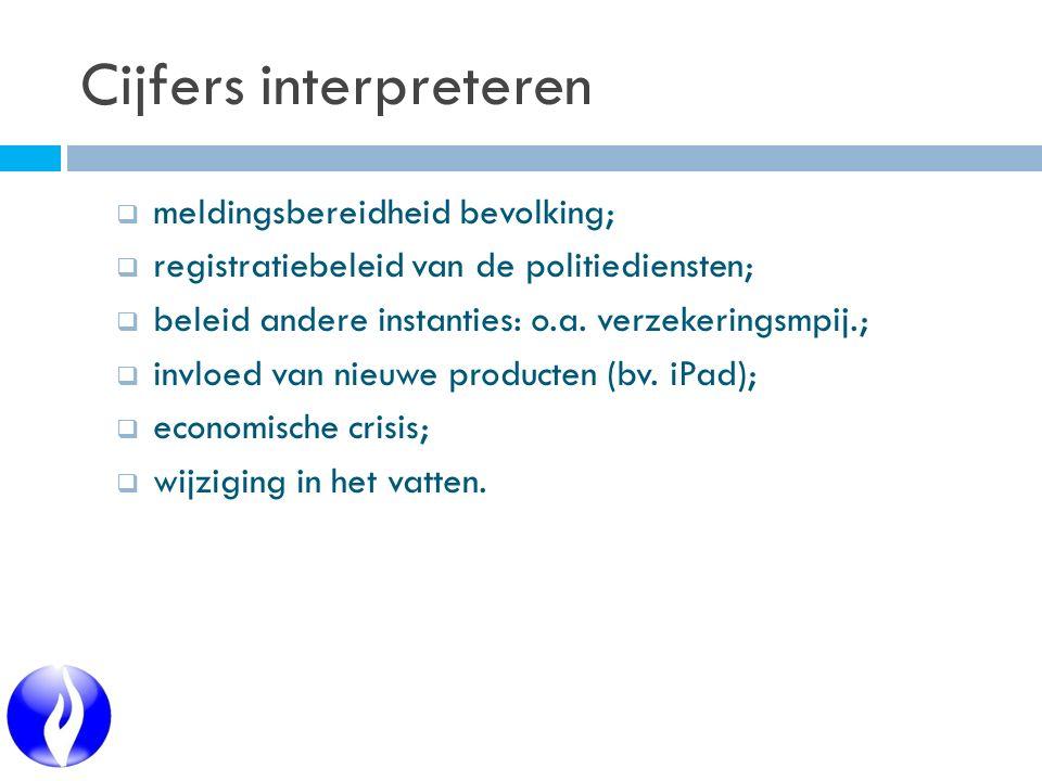 Cijfers interpreteren  meldingsbereidheid bevolking;  registratiebeleid van de politiediensten;  beleid andere instanties: o.a. verzekeringsmpij.;