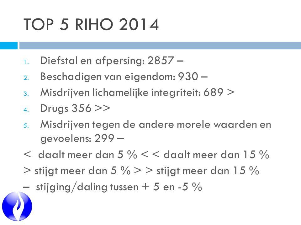 TOP 5 RIHO 2014 1. Diefstal en afpersing: 2857 – 2. Beschadigen van eigendom: 930 – 3. Misdrijven lichamelijke integriteit: 689 > 4. Drugs 356 >> 5. M