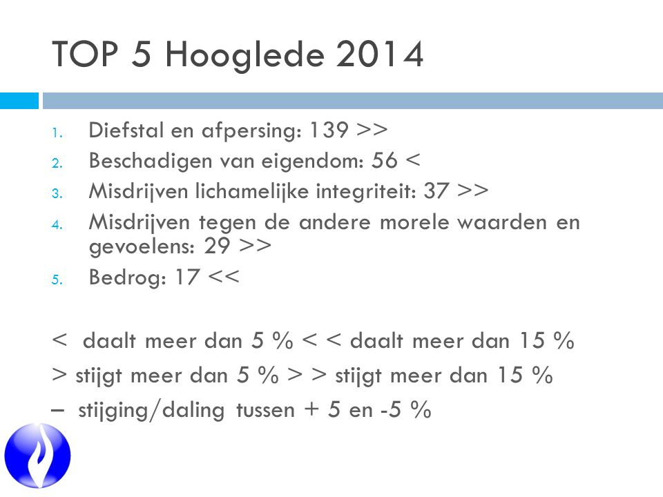 TOP 5 Hooglede 2014 1. Diefstal en afpersing: 139 >> 2. Beschadigen van eigendom: 56 < 3. Misdrijven lichamelijke integriteit: 37 >> 4. Misdrijven teg