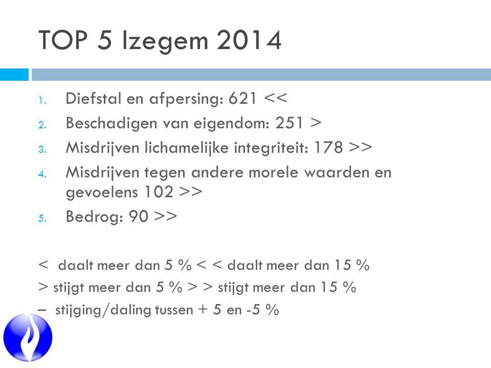 TOP 5 Izegem 2014 1. Diefstal en afpersing: 621 << 2. Beschadigen van eigendom: 251 > 3. Misdrijven lichamelijke integriteit: 178 >> 4. Misdrijven teg