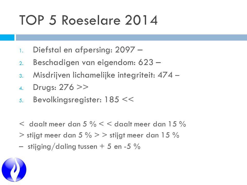TOP 5 Roeselare 2014 1. Diefstal en afpersing: 2097 – 2. Beschadigen van eigendom: 623 – 3. Misdrijven lichamelijke integriteit: 474 – 4. Drugs: 276 >