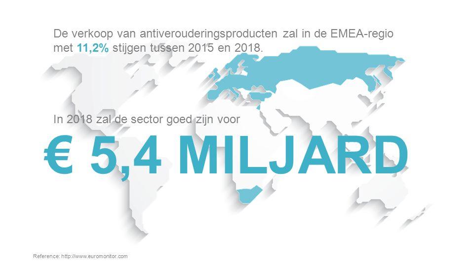 De verkoop van antiverouderingsproducten zal in de EMEA-regio met 11,2% stijgen tussen 2015 en 2018.