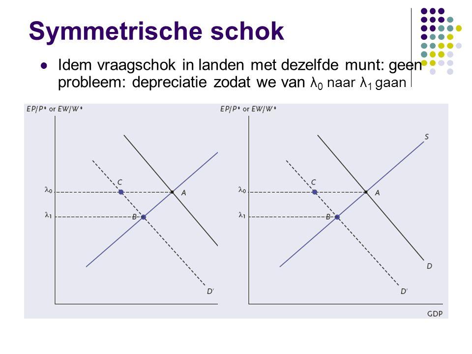 Symmetrische schok Idem vraagschok in landen met dezelfde munt: geen probleem: depreciatie zodat we van λ 0 naar λ 1 gaan