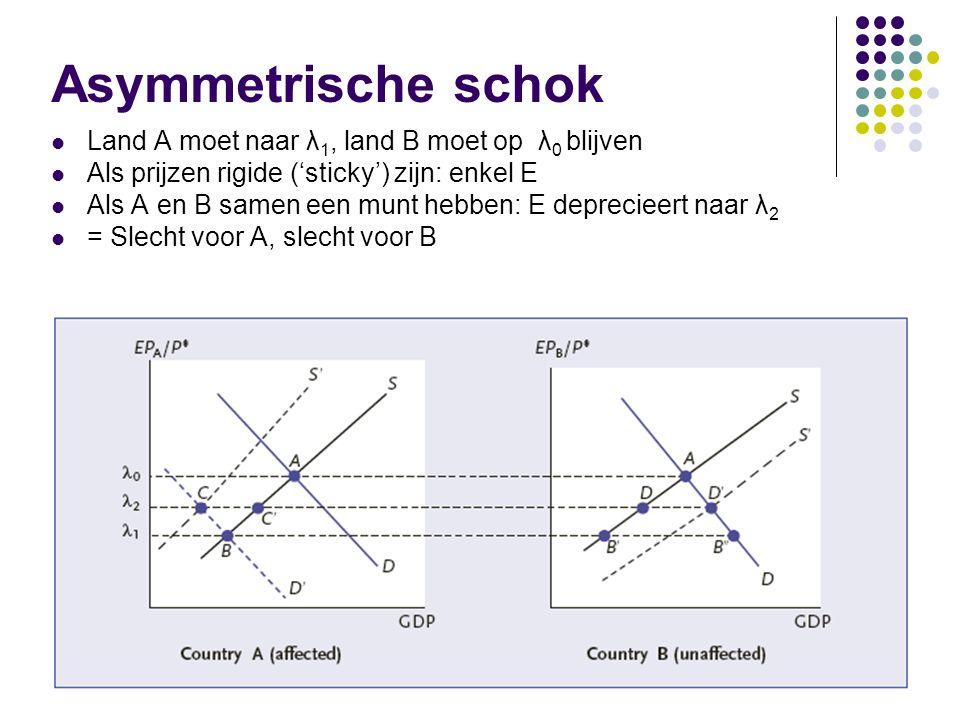 Asymmetrische schok Land A moet naar λ 1, land B moet op λ 0 blijven Als prijzen rigide ('sticky') zijn: enkel E Als A en B samen een munt hebben: E deprecieert naar λ 2 = Slecht voor A, slecht voor B