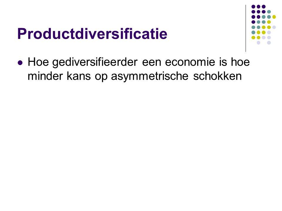 Productdiversificatie Hoe gediversifieerder een economie is hoe minder kans op asymmetrische schokken