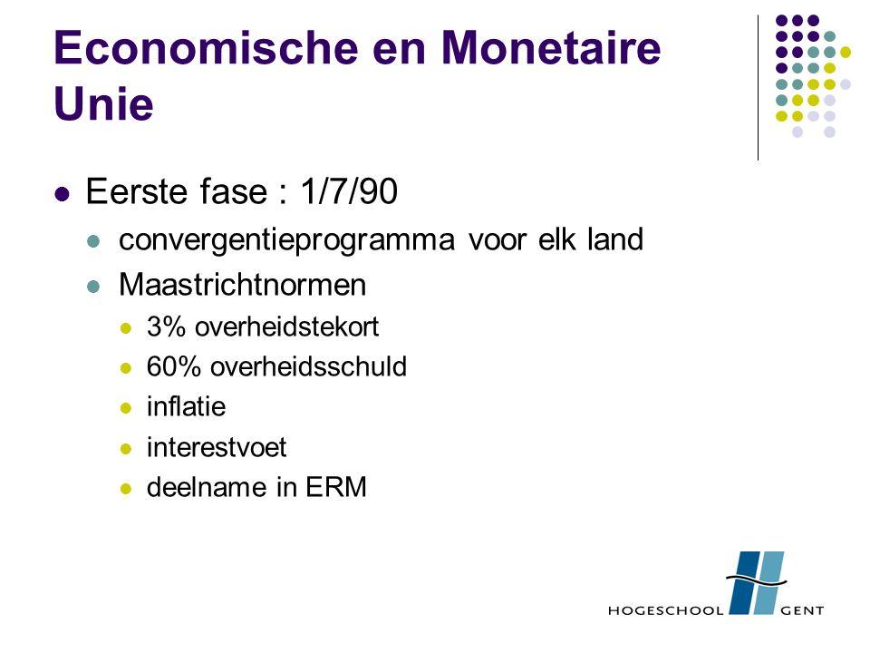 Economische en Monetaire Unie Eerste fase : 1/7/90 convergentieprogramma voor elk land Maastrichtnormen 3% overheidstekort 60% overheidsschuld inflatie interestvoet deelname in ERM