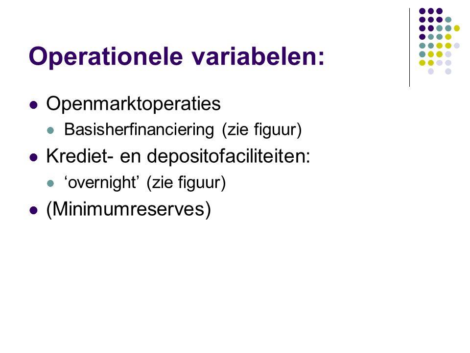 Operationele variabelen: Openmarktoperaties Basisherfinanciering (zie figuur) Krediet- en depositofaciliteiten: 'overnight' (zie figuur) (Minimumreserves)