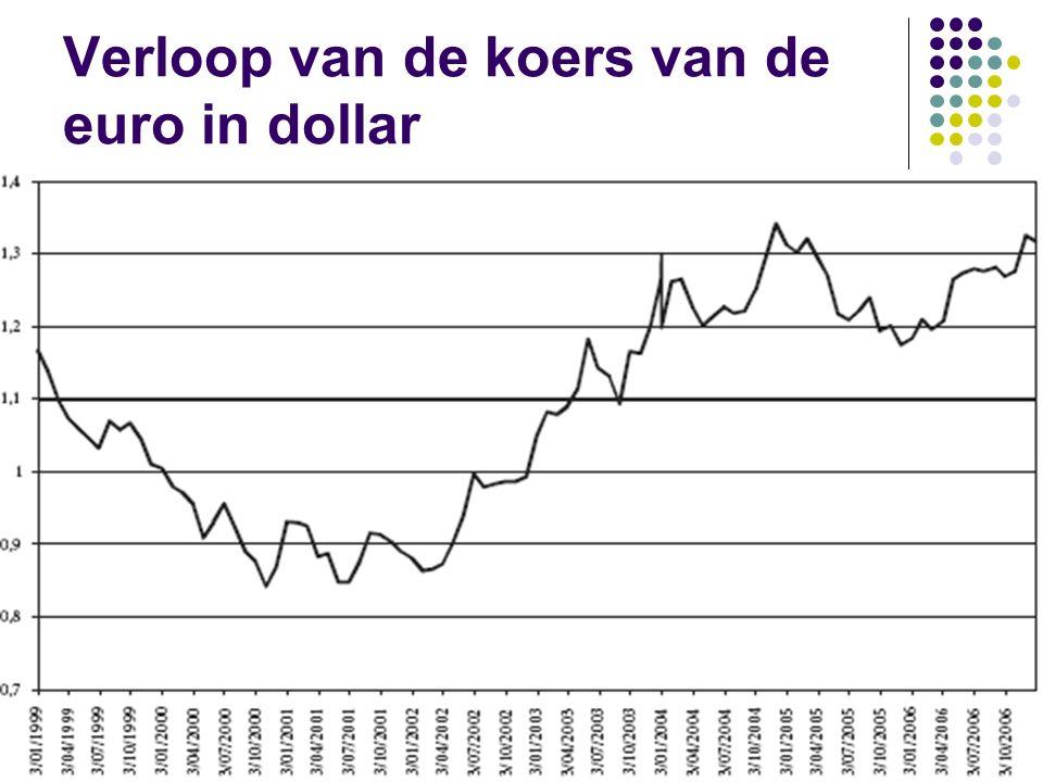 Verloop van de koers van de euro in dollar