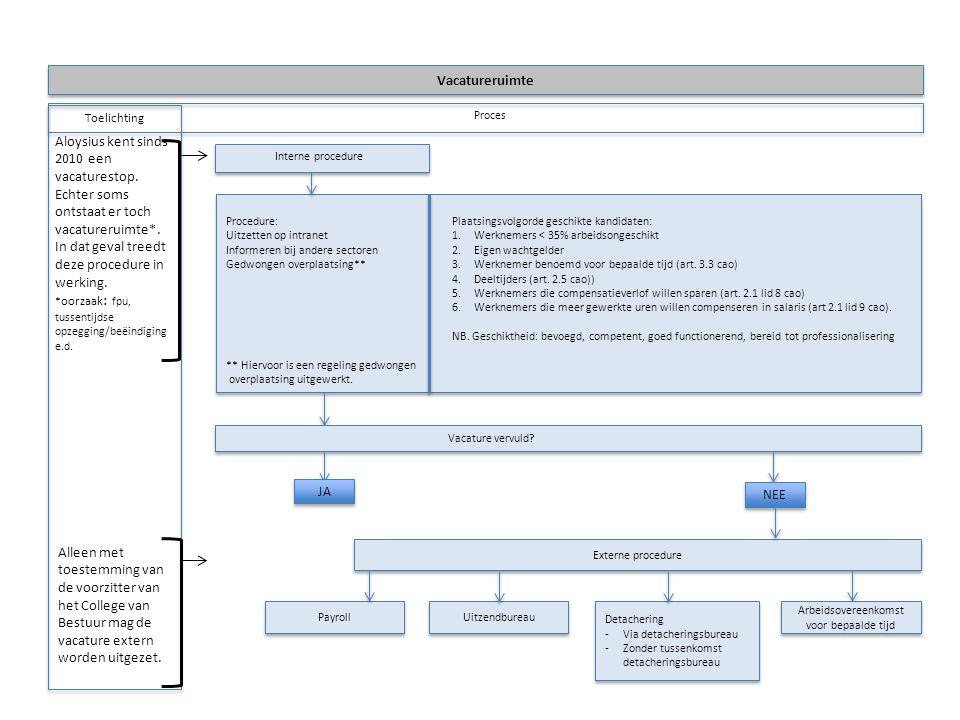 Toelichting Proces Interne procedure Procedure:Plaatsingsvolgorde geschikte kandidaten: Uitzetten op intranet1. Werknemers < 35% arbeidsongeschikt Inf